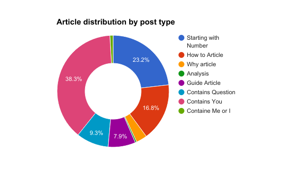 article distribution by blog post type