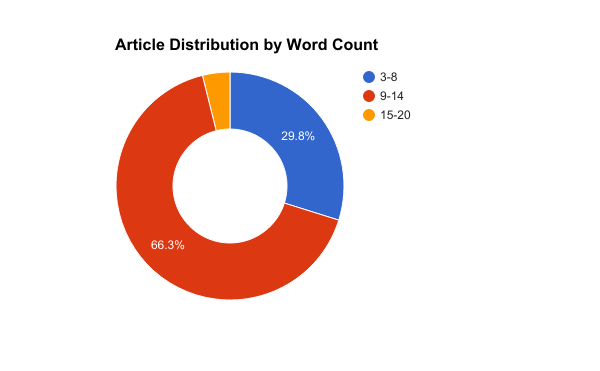 article distribution by word count