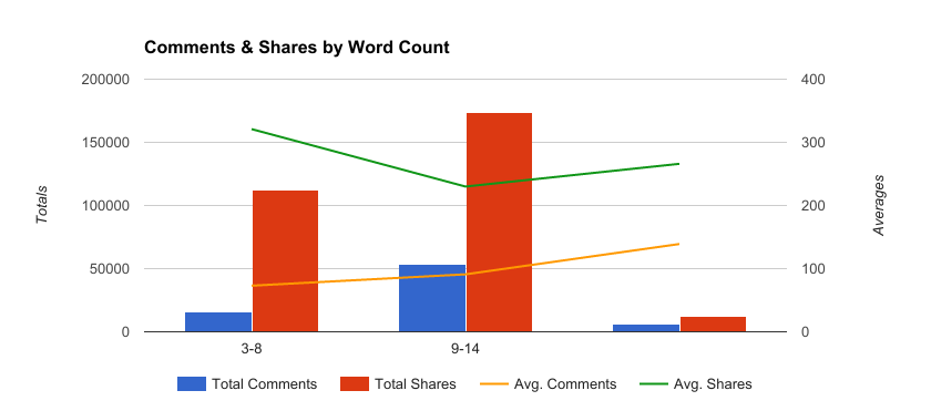 comments and shares by word count