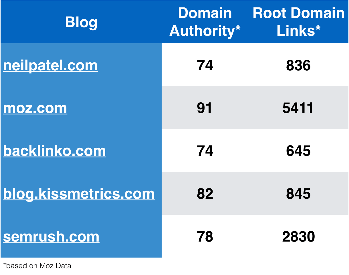 analyzing blog posts by domain authority and backlinks