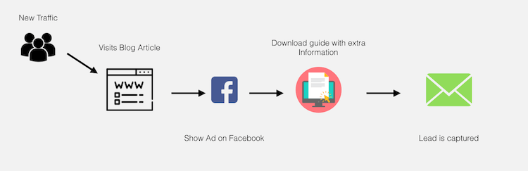 facebook ad funnel one