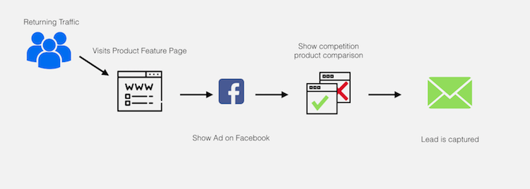 facebook ad funnel three