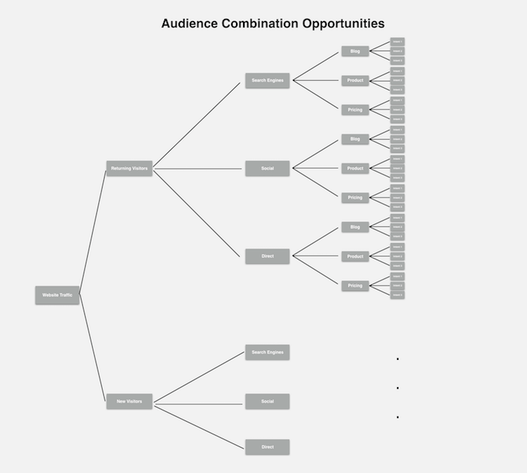 audience combinations