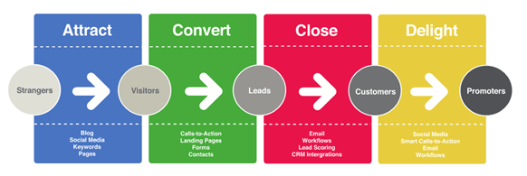 customer-journey-marketing