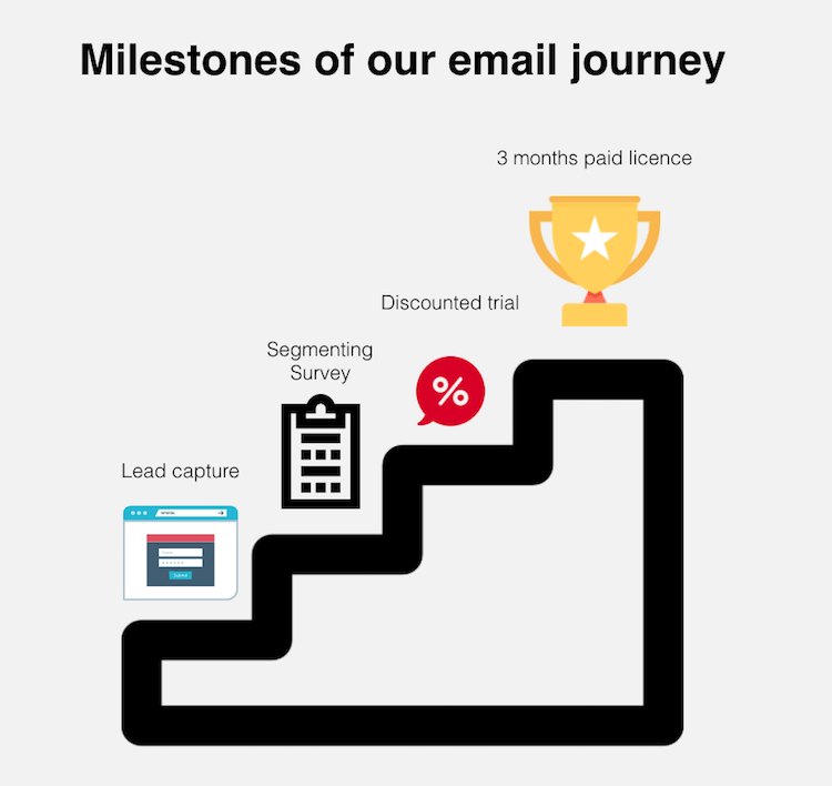 email marketing milestones