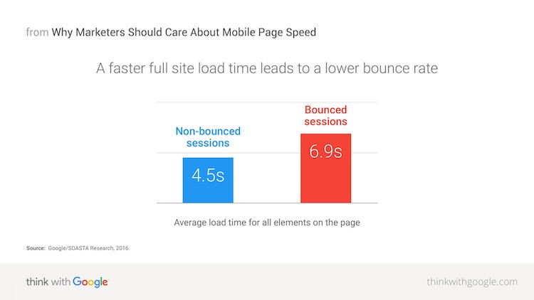 full-site-load-time-bounce-rate-download