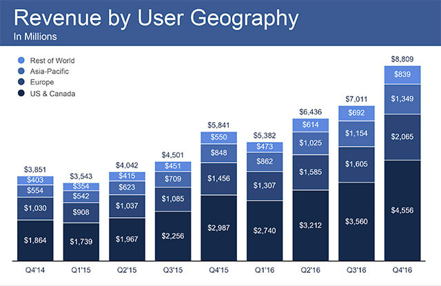 facebook revenue 2016