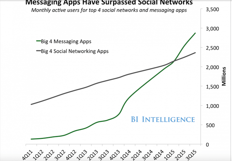 messaging apps surpass social networks