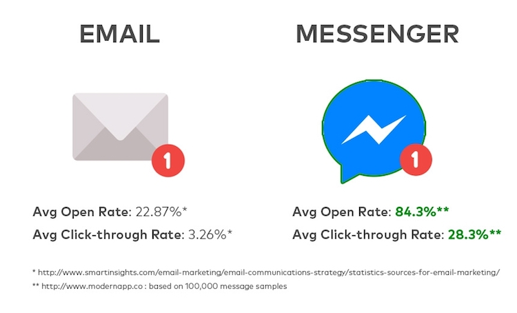 messenger vs email open rates