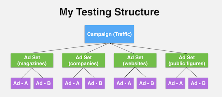 ad set testing structure