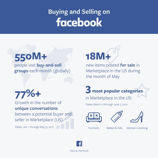 9 Hacks to Generate More Sales Using Facebook Marketplace