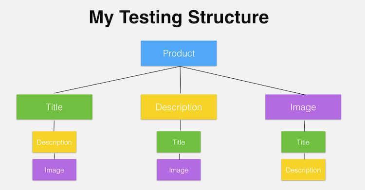 testing structure